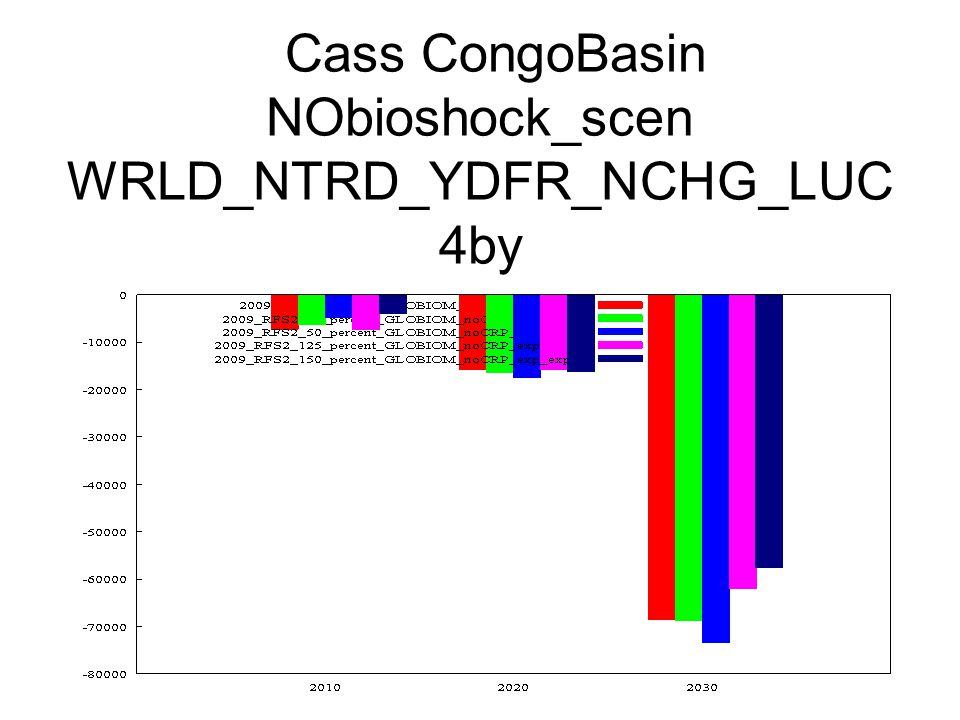 Cass CongoBasin NObioshock_scen WRLD_NTRD_YDFR_NCHG_LUC 4by