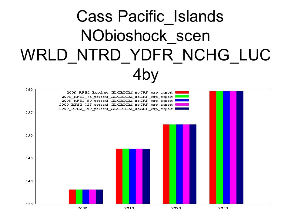 Cass Pacific_Islands NObioshock_scen WRLD_NTRD_YDFR_NCHG_LUC 4by