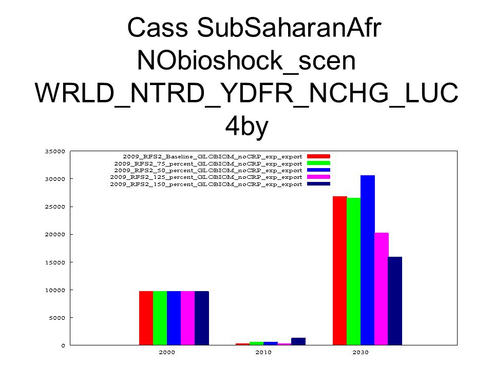 Cass SubSaharanAfr NObioshock_scen WRLD_NTRD_YDFR_NCHG_LUC 4by