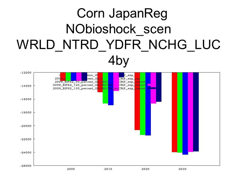 Corn JapanReg NObioshock_scen WRLD_NTRD_YDFR_NCHG_LUC 4by