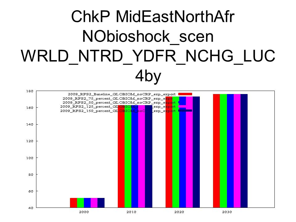 ChkP MidEastNorthAfr NObioshock_scen WRLD_NTRD_YDFR_NCHG_LUC 4by