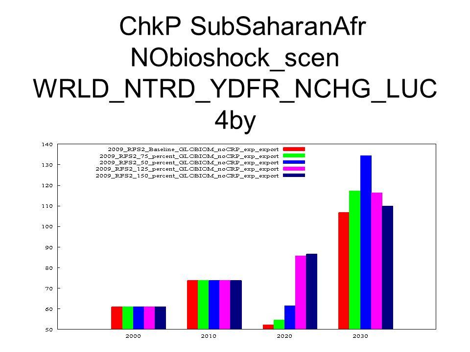 ChkP SubSaharanAfr NObioshock_scen WRLD_NTRD_YDFR_NCHG_LUC 4by