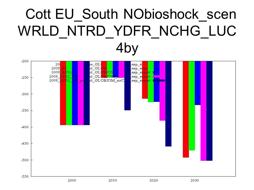 Cott EU_South NObioshock_scen WRLD_NTRD_YDFR_NCHG_LUC 4by