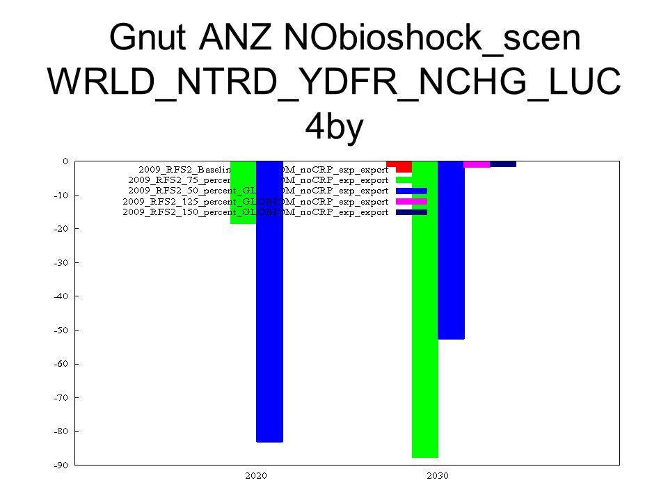 Gnut ANZ NObioshock_scen WRLD_NTRD_YDFR_NCHG_LUC 4by