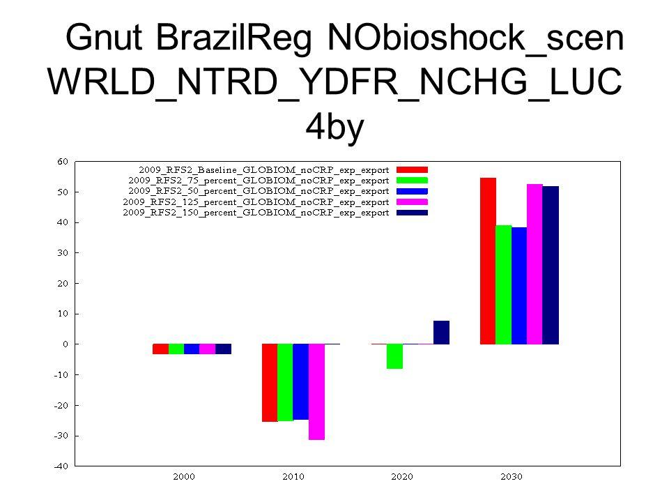 Gnut BrazilReg NObioshock_scen WRLD_NTRD_YDFR_NCHG_LUC 4by
