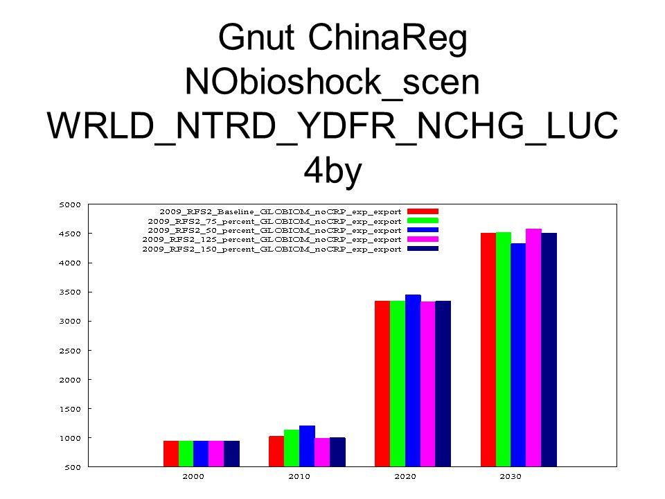 Gnut ChinaReg NObioshock_scen WRLD_NTRD_YDFR_NCHG_LUC 4by