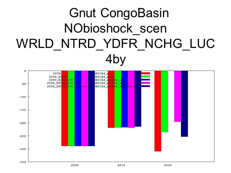 Gnut CongoBasin NObioshock_scen WRLD_NTRD_YDFR_NCHG_LUC 4by
