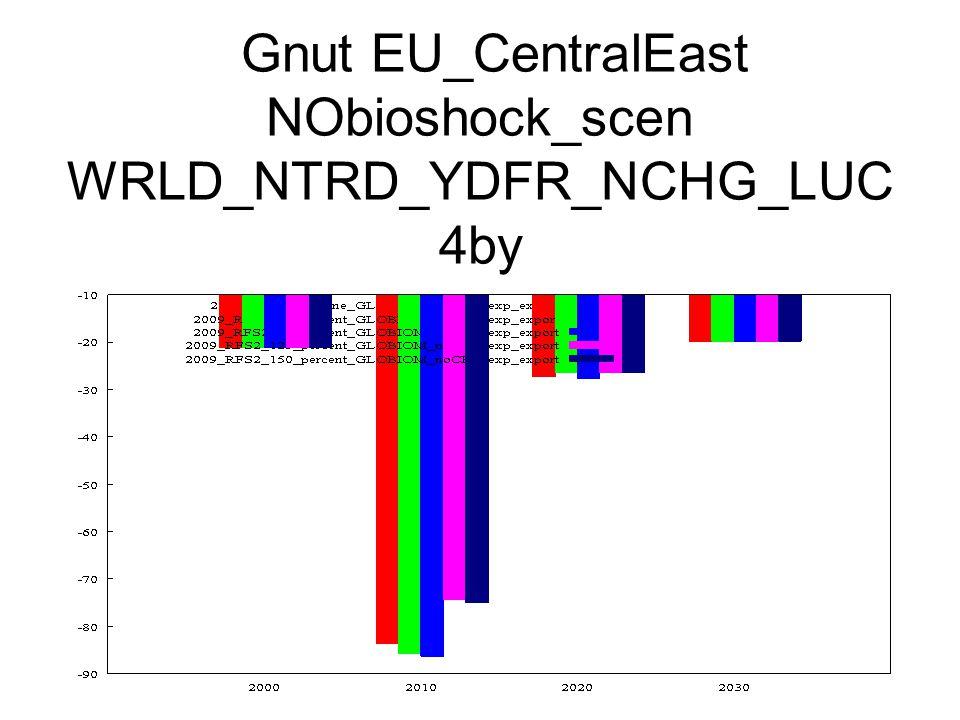 Gnut EU_CentralEast NObioshock_scen WRLD_NTRD_YDFR_NCHG_LUC 4by