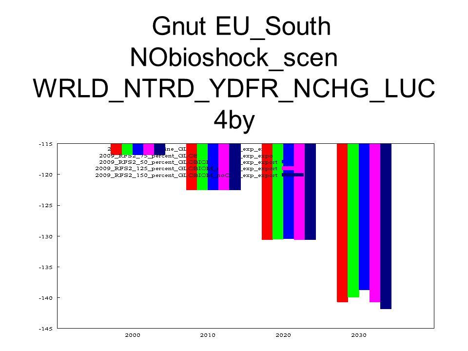 Gnut EU_South NObioshock_scen WRLD_NTRD_YDFR_NCHG_LUC 4by