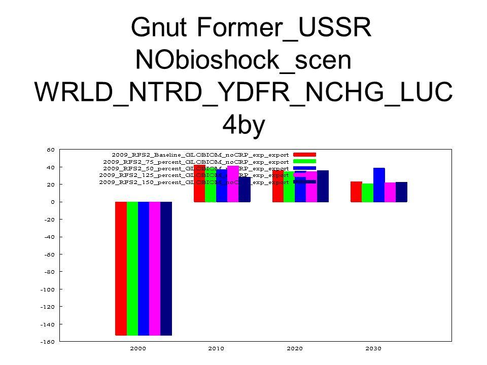 Gnut Former_USSR NObioshock_scen WRLD_NTRD_YDFR_NCHG_LUC 4by