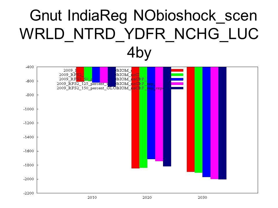 Gnut IndiaReg NObioshock_scen WRLD_NTRD_YDFR_NCHG_LUC 4by