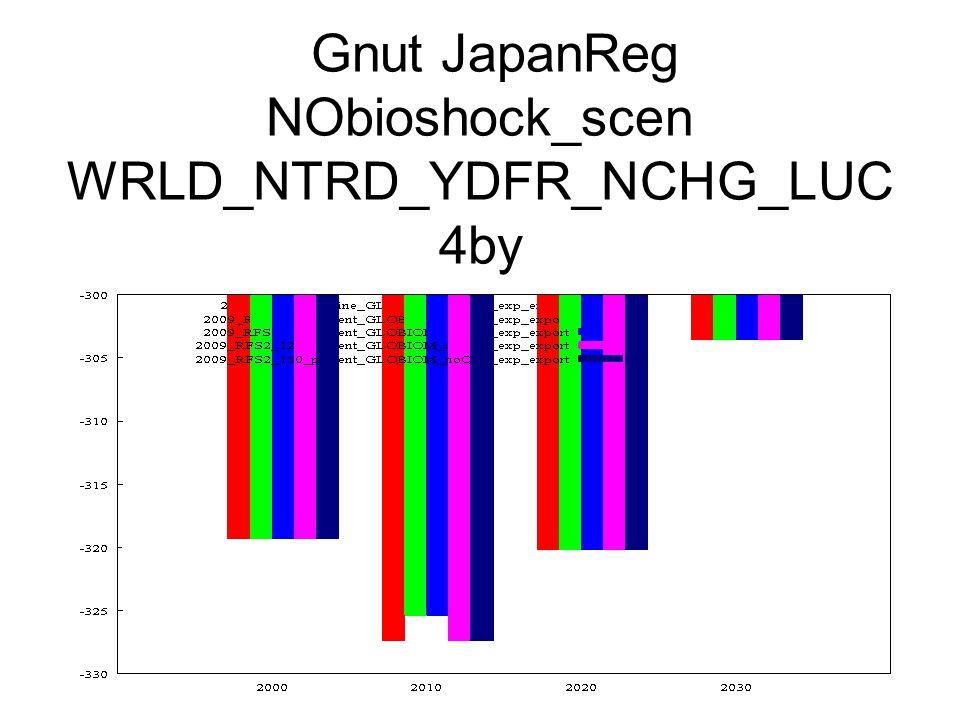 Gnut JapanReg NObioshock_scen WRLD_NTRD_YDFR_NCHG_LUC 4by