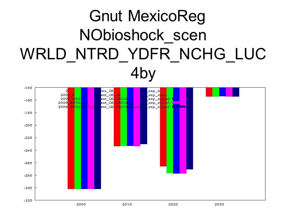 Gnut MexicoReg NObioshock_scen WRLD_NTRD_YDFR_NCHG_LUC 4by