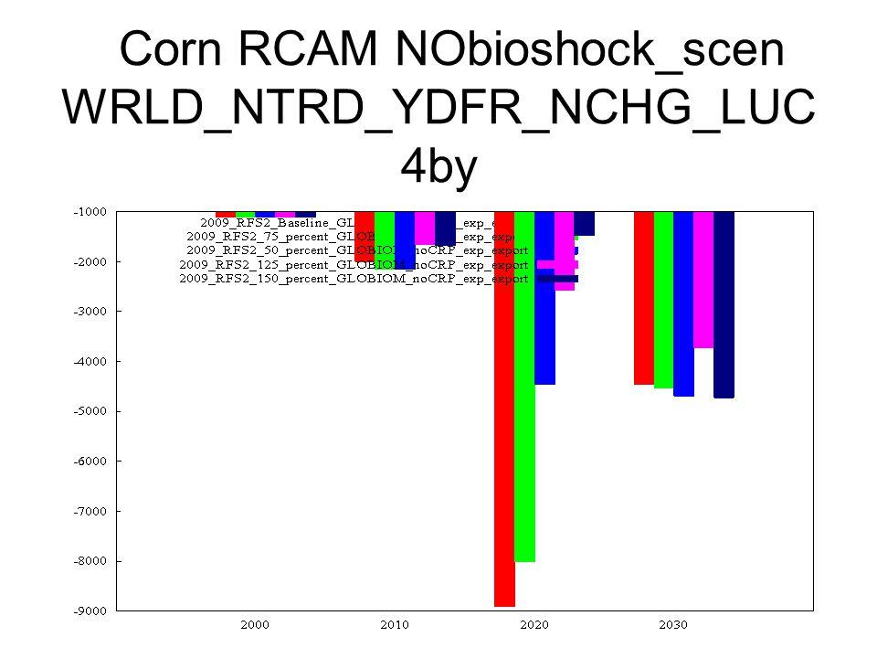 Corn RCAM NObioshock_scen WRLD_NTRD_YDFR_NCHG_LUC 4by