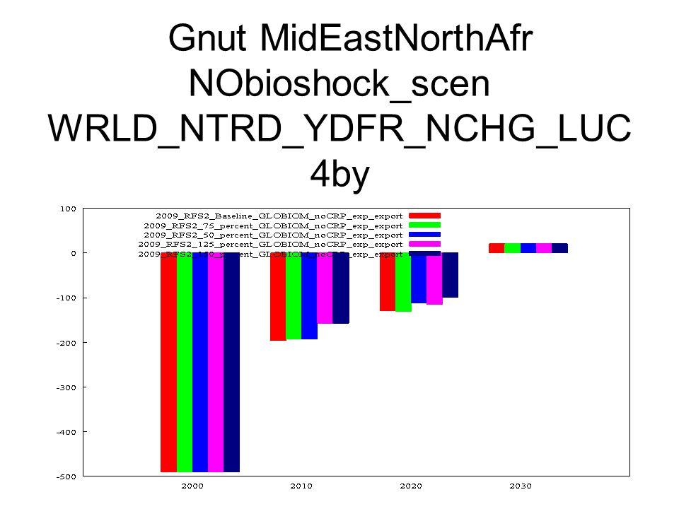 Gnut MidEastNorthAfr NObioshock_scen WRLD_NTRD_YDFR_NCHG_LUC 4by