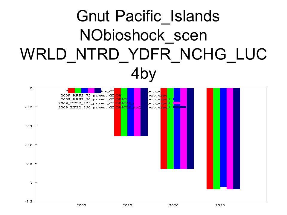 Gnut Pacific_Islands NObioshock_scen WRLD_NTRD_YDFR_NCHG_LUC 4by