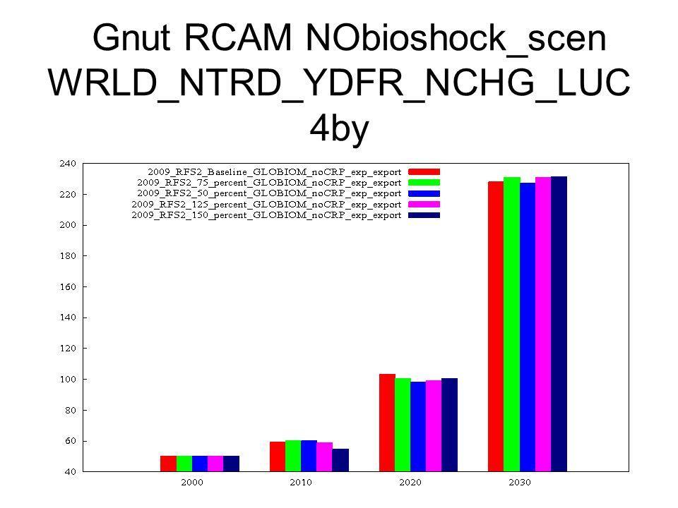 Gnut RCAM NObioshock_scen WRLD_NTRD_YDFR_NCHG_LUC 4by