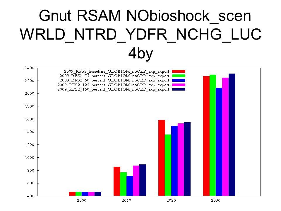 Gnut RSAM NObioshock_scen WRLD_NTRD_YDFR_NCHG_LUC 4by