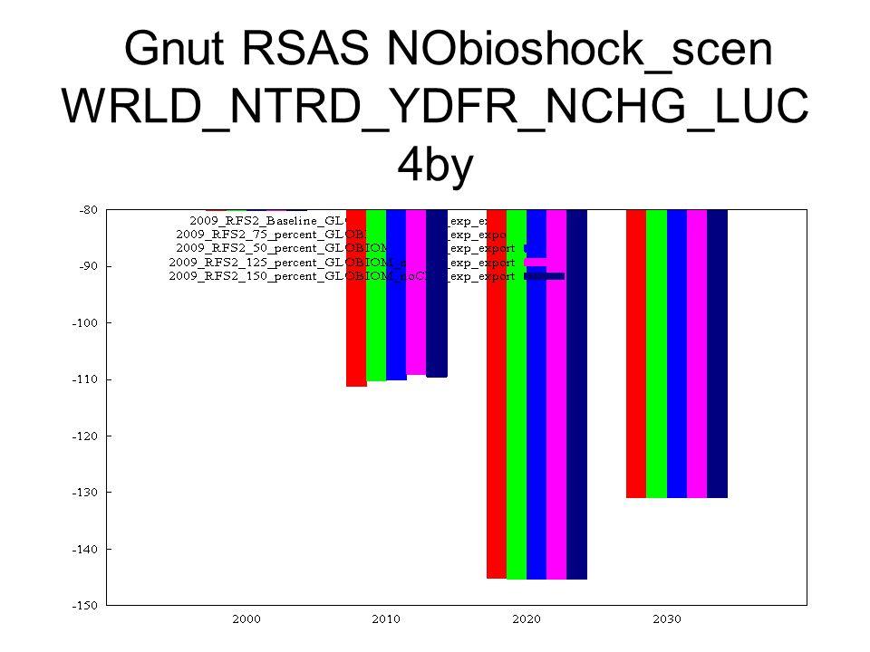 Gnut RSAS NObioshock_scen WRLD_NTRD_YDFR_NCHG_LUC 4by