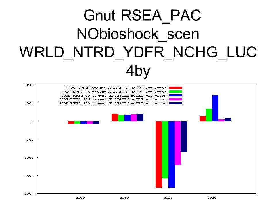 Gnut RSEA_PAC NObioshock_scen WRLD_NTRD_YDFR_NCHG_LUC 4by