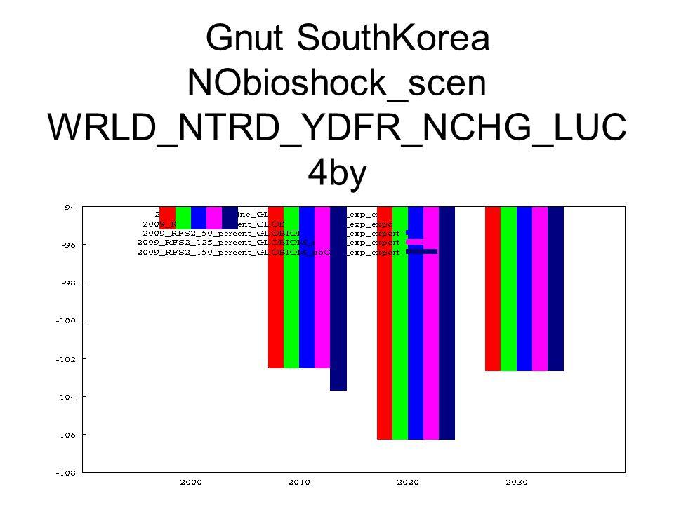 Gnut SouthKorea NObioshock_scen WRLD_NTRD_YDFR_NCHG_LUC 4by