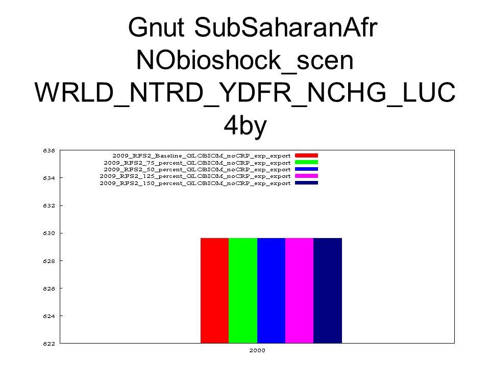 Gnut SubSaharanAfr NObioshock_scen WRLD_NTRD_YDFR_NCHG_LUC 4by
