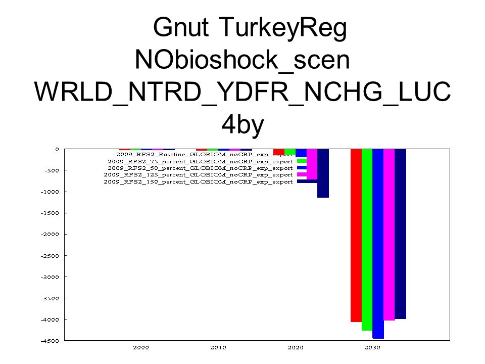 Gnut TurkeyReg NObioshock_scen WRLD_NTRD_YDFR_NCHG_LUC 4by