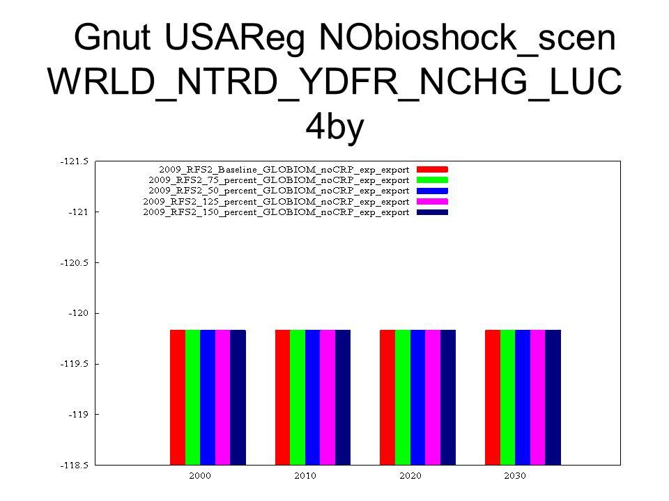 Gnut USAReg NObioshock_scen WRLD_NTRD_YDFR_NCHG_LUC 4by