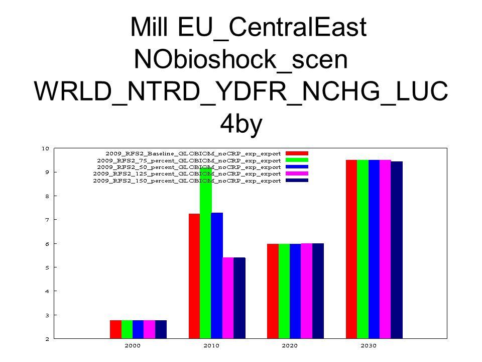 Mill EU_CentralEast NObioshock_scen WRLD_NTRD_YDFR_NCHG_LUC 4by