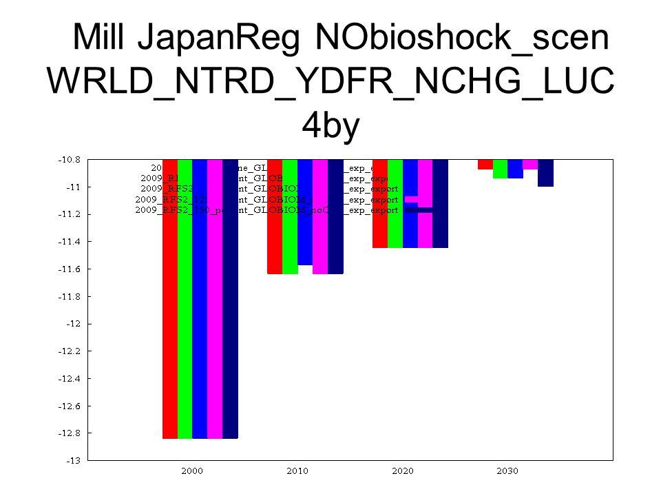 Mill JapanReg NObioshock_scen WRLD_NTRD_YDFR_NCHG_LUC 4by