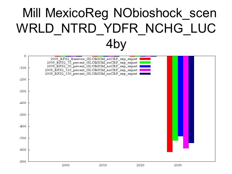 Mill MexicoReg NObioshock_scen WRLD_NTRD_YDFR_NCHG_LUC 4by