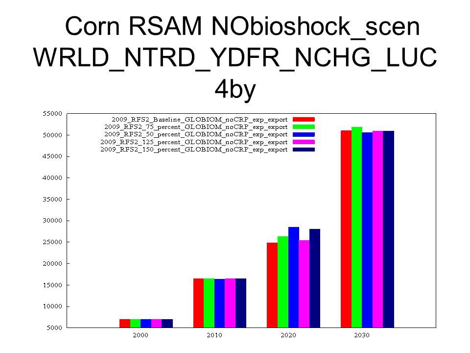 Corn RSAM NObioshock_scen WRLD_NTRD_YDFR_NCHG_LUC 4by