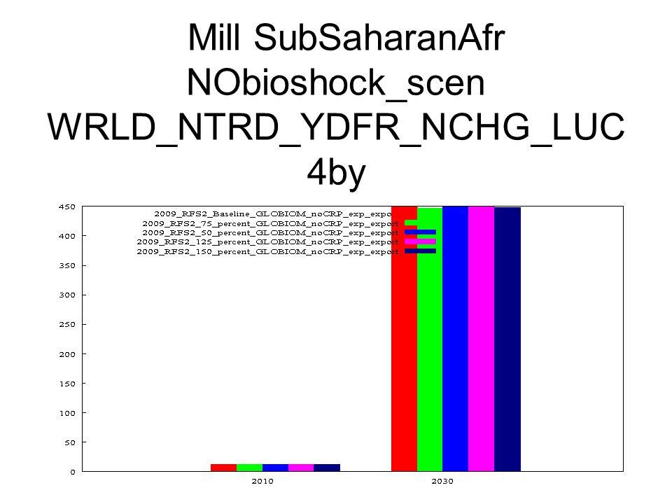 Mill SubSaharanAfr NObioshock_scen WRLD_NTRD_YDFR_NCHG_LUC 4by