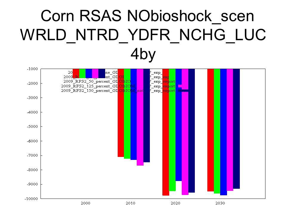Corn RSAS NObioshock_scen WRLD_NTRD_YDFR_NCHG_LUC 4by