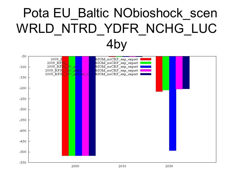 Pota EU_Baltic NObioshock_scen WRLD_NTRD_YDFR_NCHG_LUC 4by