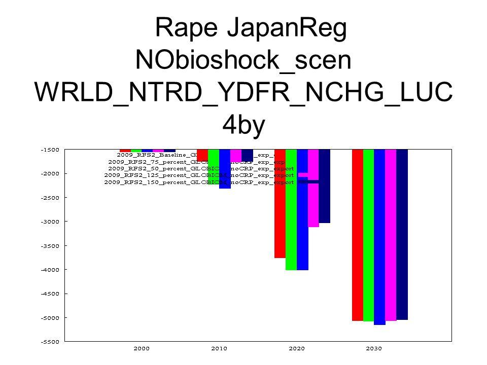 Rape JapanReg NObioshock_scen WRLD_NTRD_YDFR_NCHG_LUC 4by