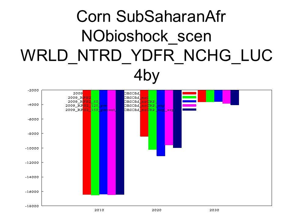 Corn SubSaharanAfr NObioshock_scen WRLD_NTRD_YDFR_NCHG_LUC 4by