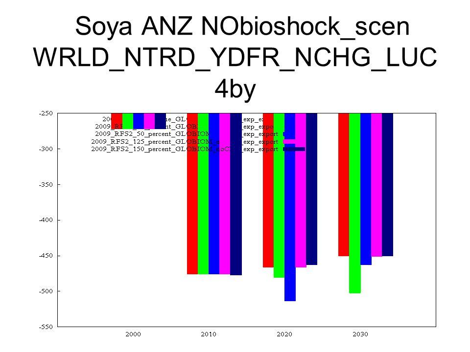 Soya ANZ NObioshock_scen WRLD_NTRD_YDFR_NCHG_LUC 4by