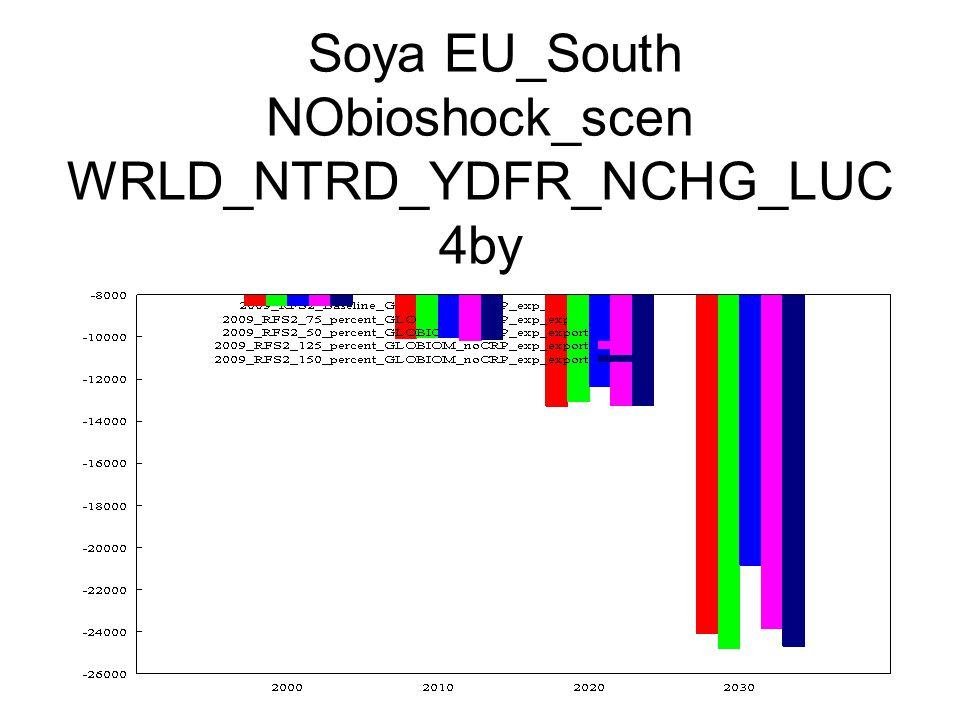 Soya EU_South NObioshock_scen WRLD_NTRD_YDFR_NCHG_LUC 4by