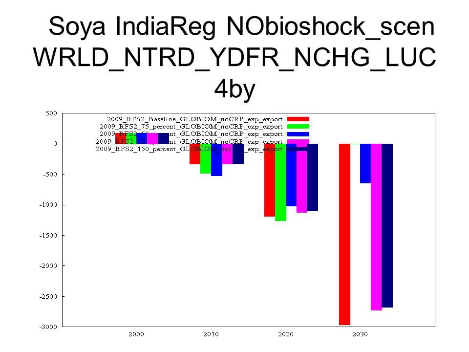 Soya IndiaReg NObioshock_scen WRLD_NTRD_YDFR_NCHG_LUC 4by