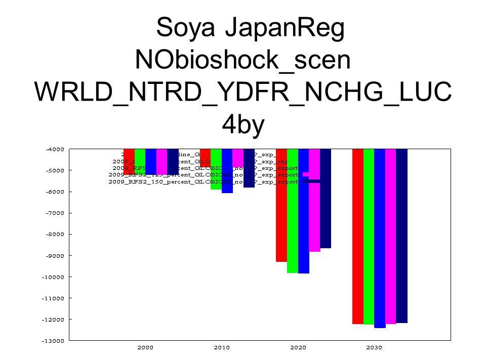 Soya JapanReg NObioshock_scen WRLD_NTRD_YDFR_NCHG_LUC 4by