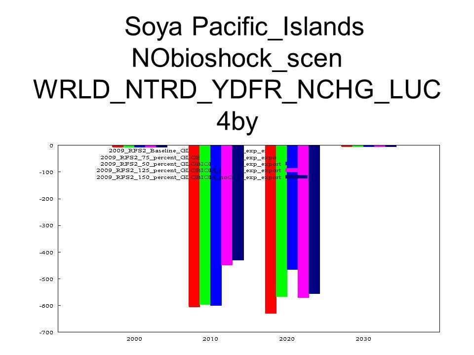 Soya Pacific_Islands NObioshock_scen WRLD_NTRD_YDFR_NCHG_LUC 4by