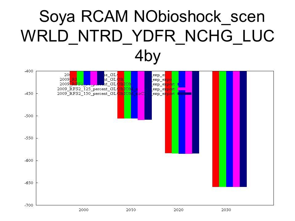 Soya RCAM NObioshock_scen WRLD_NTRD_YDFR_NCHG_LUC 4by