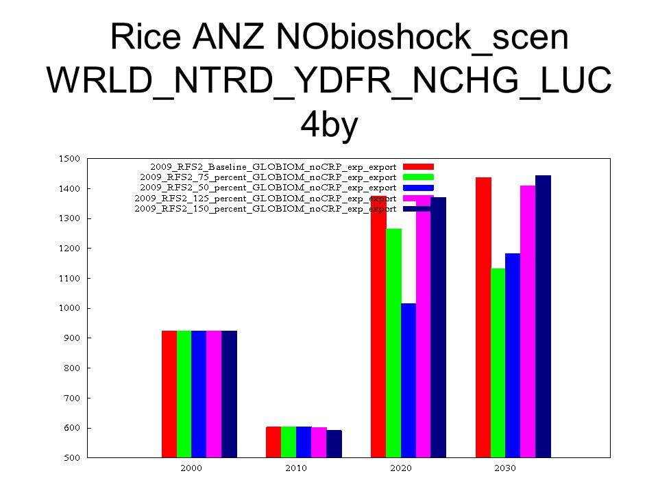 Rice ANZ NObioshock_scen WRLD_NTRD_YDFR_NCHG_LUC 4by