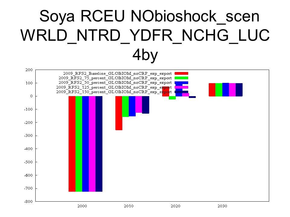 Soya RCEU NObioshock_scen WRLD_NTRD_YDFR_NCHG_LUC 4by