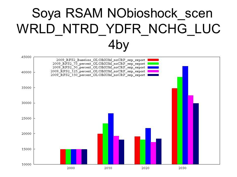 Soya RSAM NObioshock_scen WRLD_NTRD_YDFR_NCHG_LUC 4by