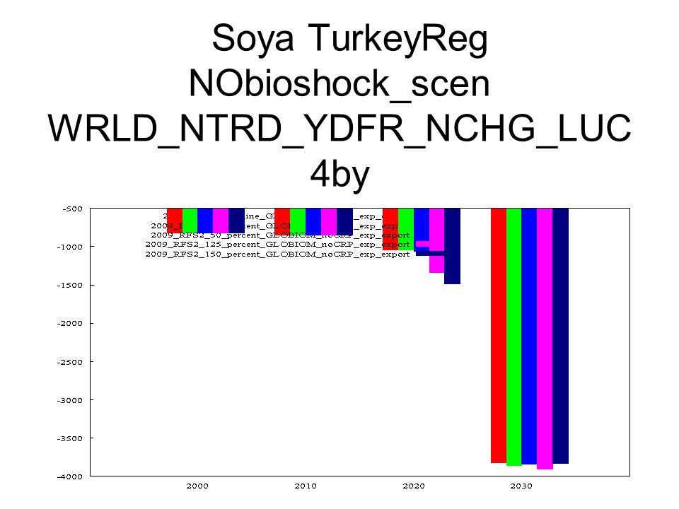 Soya TurkeyReg NObioshock_scen WRLD_NTRD_YDFR_NCHG_LUC 4by