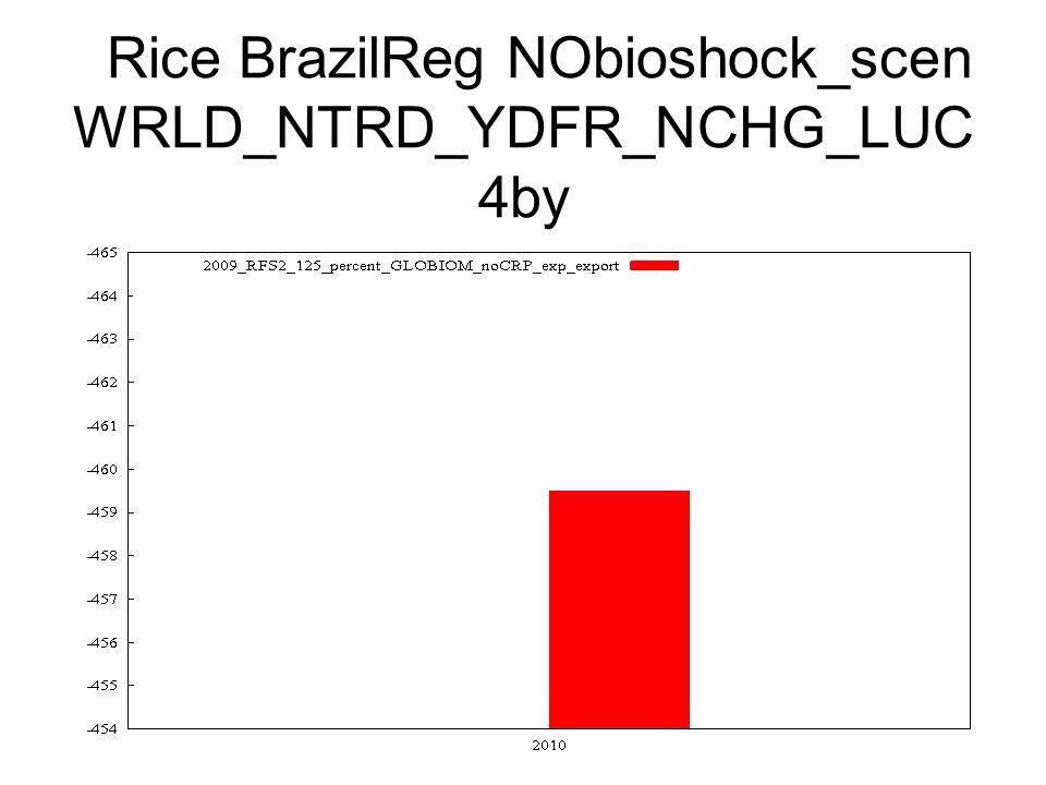 Rice BrazilReg NObioshock_scen WRLD_NTRD_YDFR_NCHG_LUC 4by