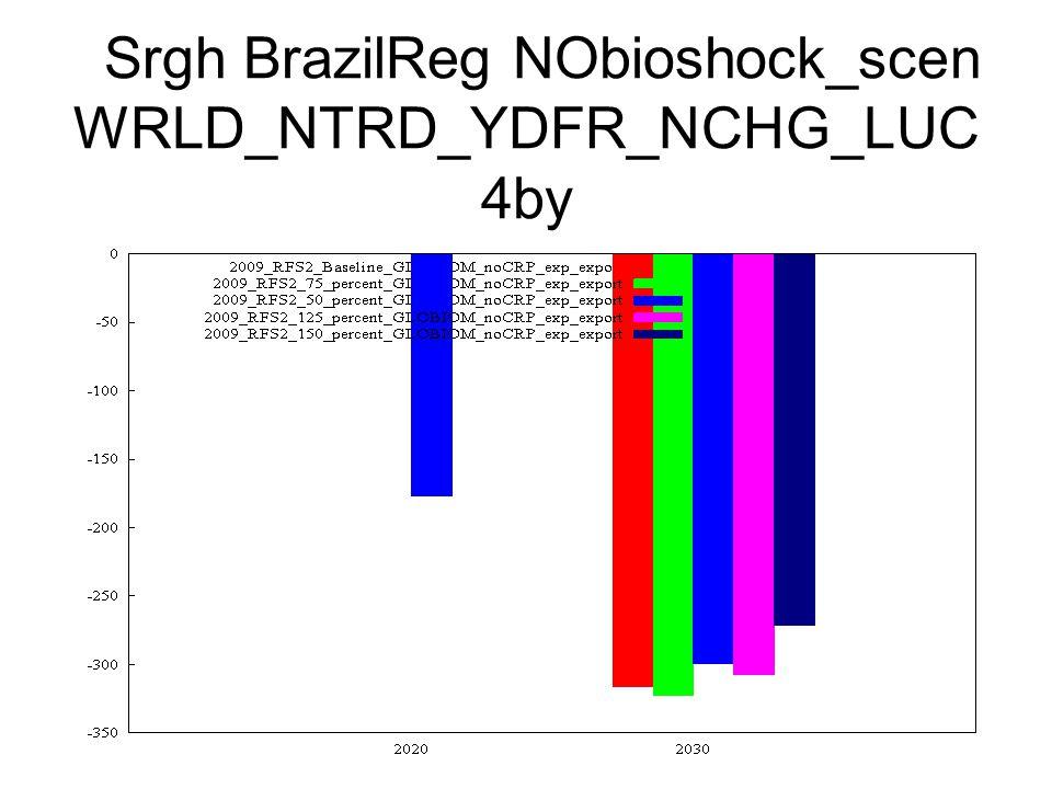 Srgh BrazilReg NObioshock_scen WRLD_NTRD_YDFR_NCHG_LUC 4by