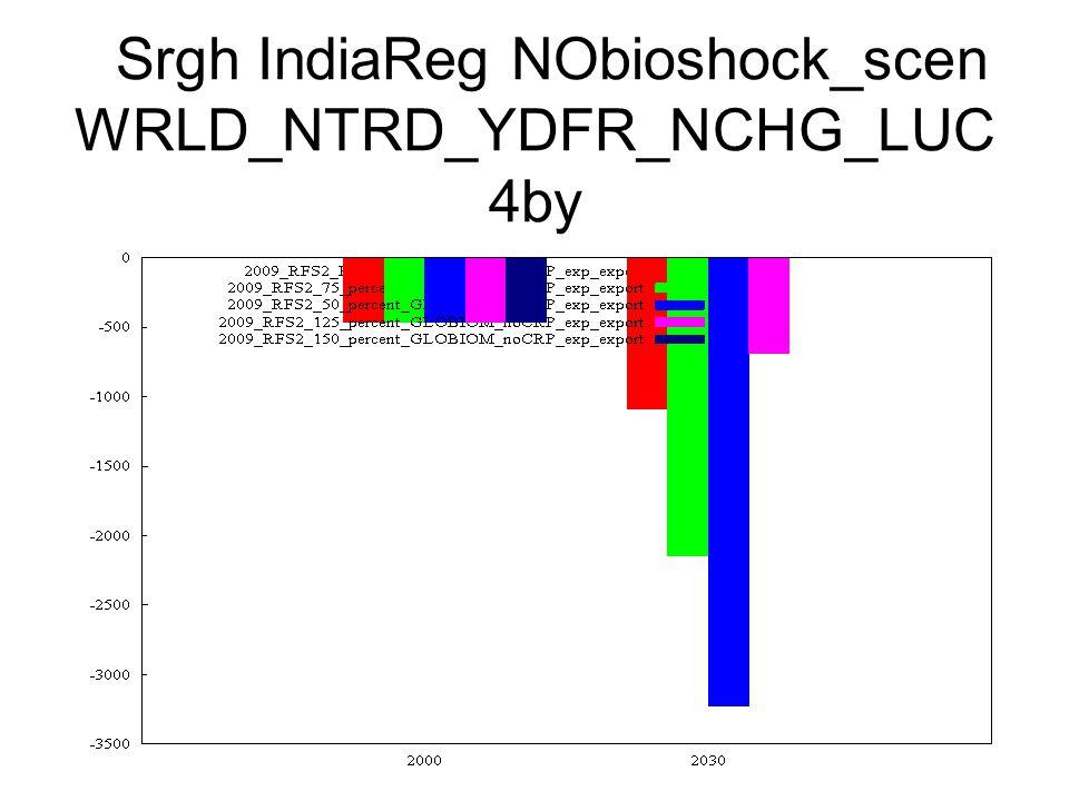 Srgh IndiaReg NObioshock_scen WRLD_NTRD_YDFR_NCHG_LUC 4by